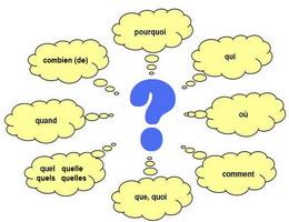 Câu hỏi có từ để hỏi trong tiếng Pháp - Học tiếng Pháp online