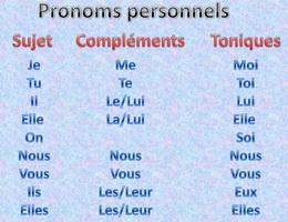 Đại từ nhấn mạnh trong tiếng Pháp - Học tiếng Pháp online