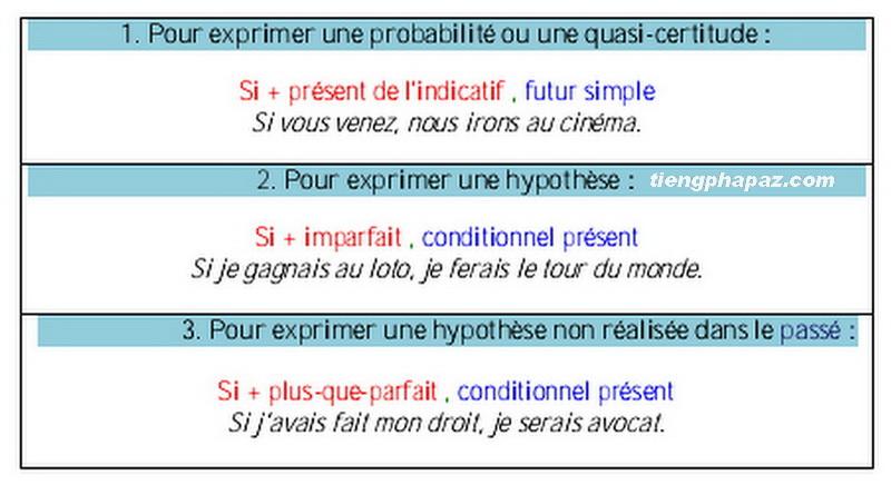 Các giả thiết trong tiếng Pháp - Học tiếng Pháp online