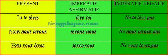 Đại từ làm bổ ngữ, động từ phản thân ở thức mệnh lệnh - Học tiếng Pháp online