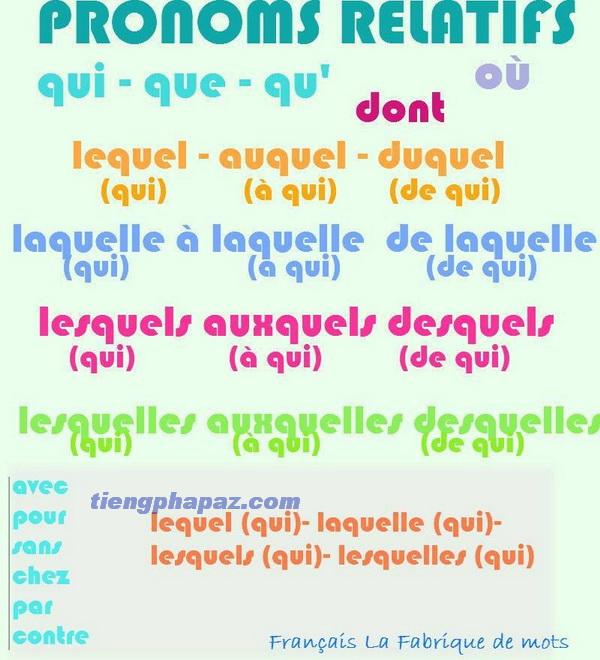 Đại từ quan hệ kép trong tiếng Pháp: khi làm chủ ngữ hoặc làm tân ngữ đứng sau giới từ à, de hay một giới từ khác
