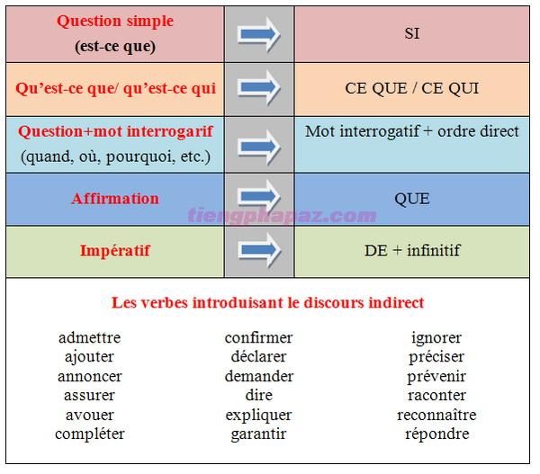 Lời nói gián tiếp trong tiếng Pháp ở thì hiện tại - Học tiếng Pháp online
