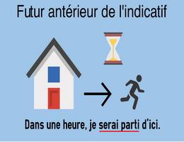 Thì tiền tương lai trong tiếng Pháp - Học tiếng Pháp online