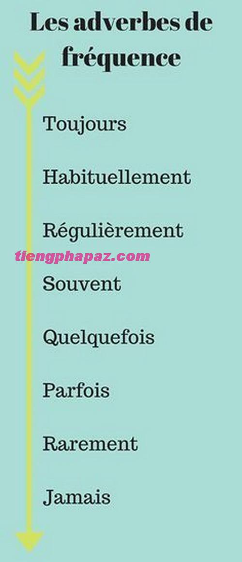 Trạng từ chỉ tần suất trong tiếng Pháp: chỉ mức độ xảy ra thường xuyên của sự việc